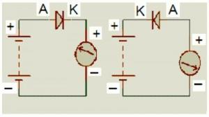 Figura 6 - Polarização direta e inversa de um diodo